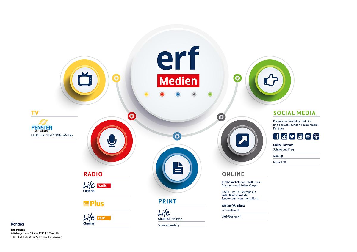 Lifechannel, ERF-Medien auf einen Blick - Mediadaten